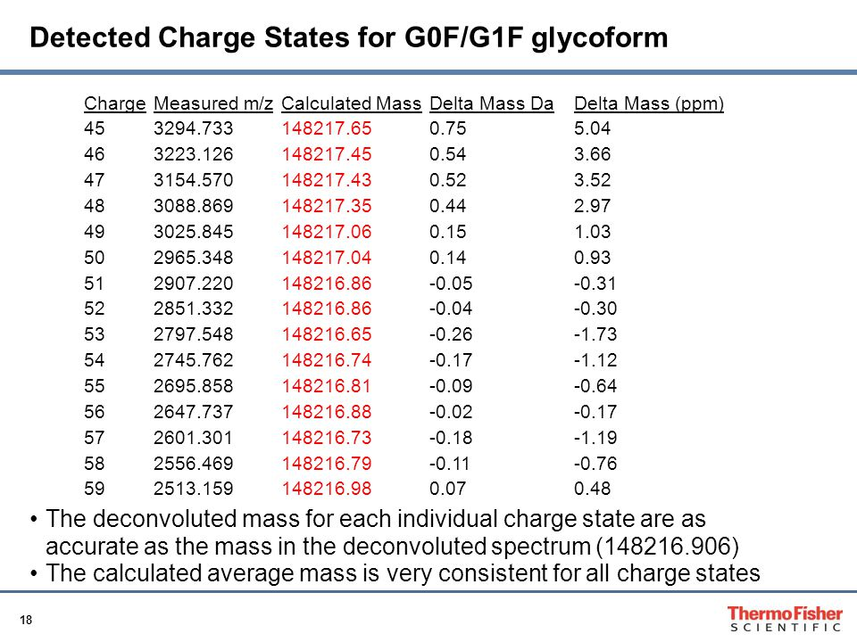 Detected Charge States for G0F/G1F glycoform