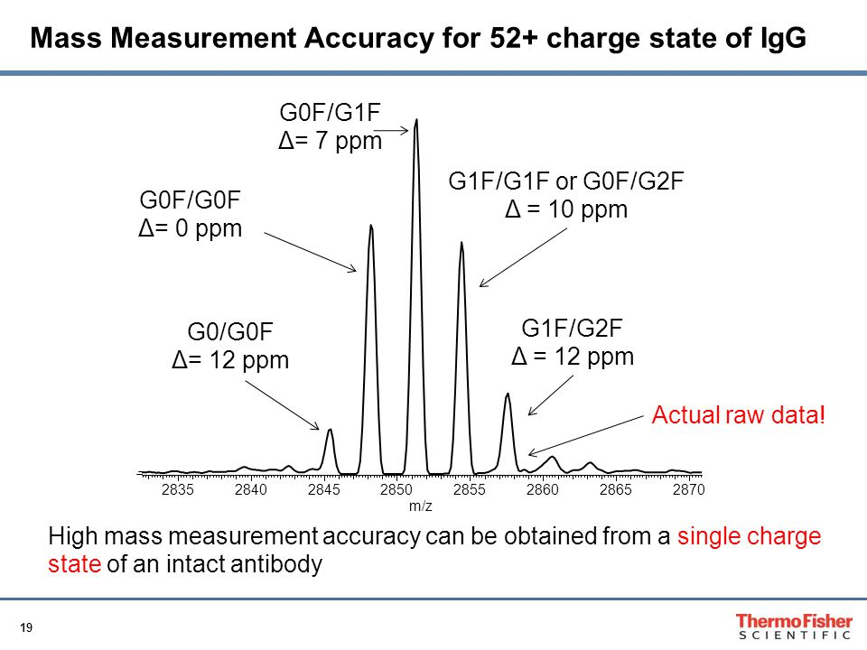 Mass Measurement Accuracy for 52+ charge state of IgG