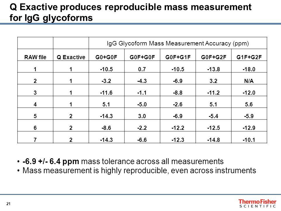 Q Exactive produces reproducible mass measurement for IgG glycoforms