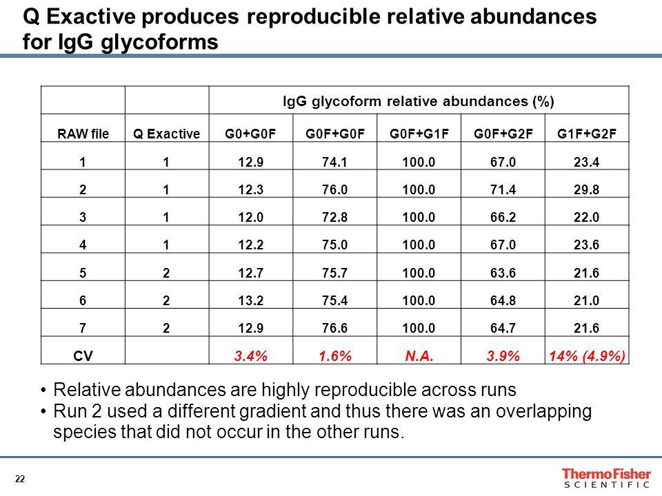 IgG glycoform relative abundances (%)