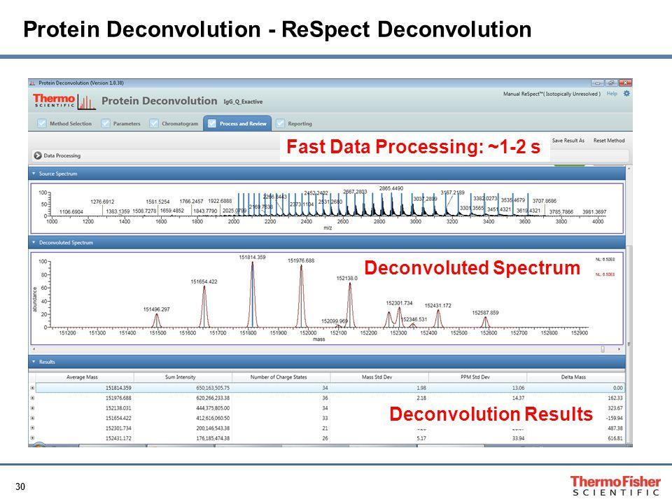 Protein Deconvolution - ReSpect Deconvolution