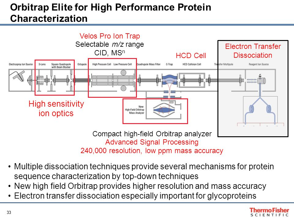 Orbitrap Elite for High Performance Protein Characterization