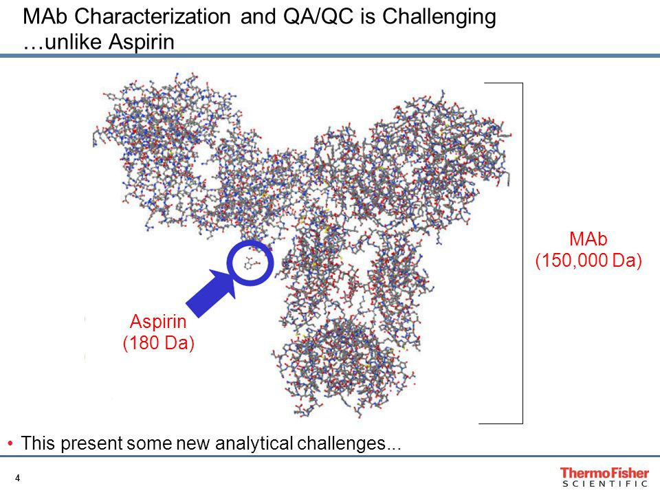 MAb Characterization and QA/QC is Challenging …unlike Aspirin