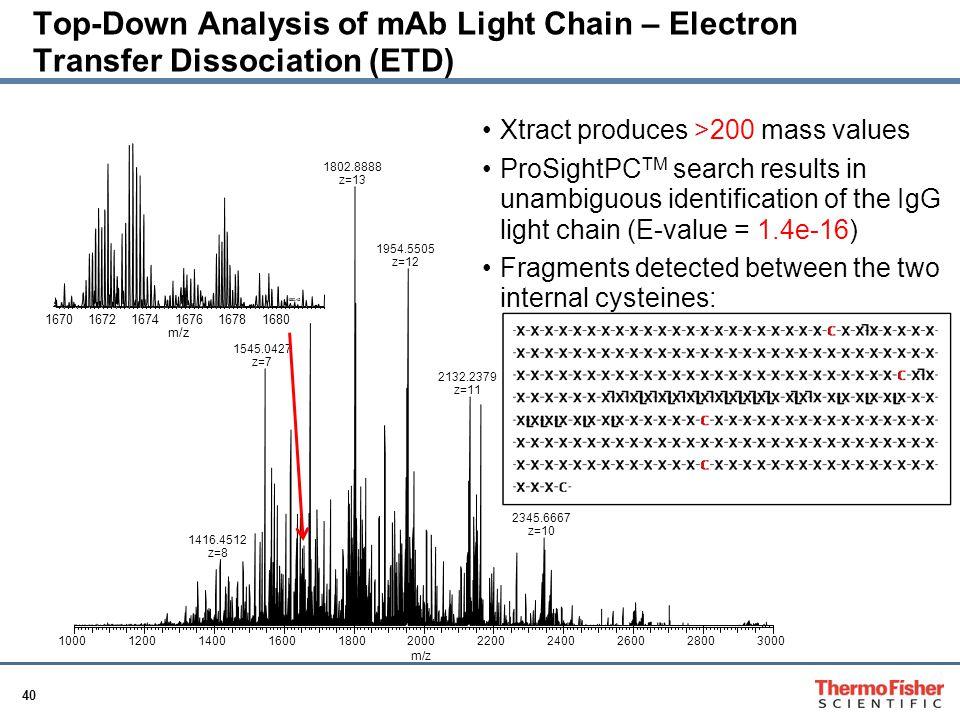 Top-Down Analysis of mAb Light Chain – Electron Transfer Dissociation (ETD)