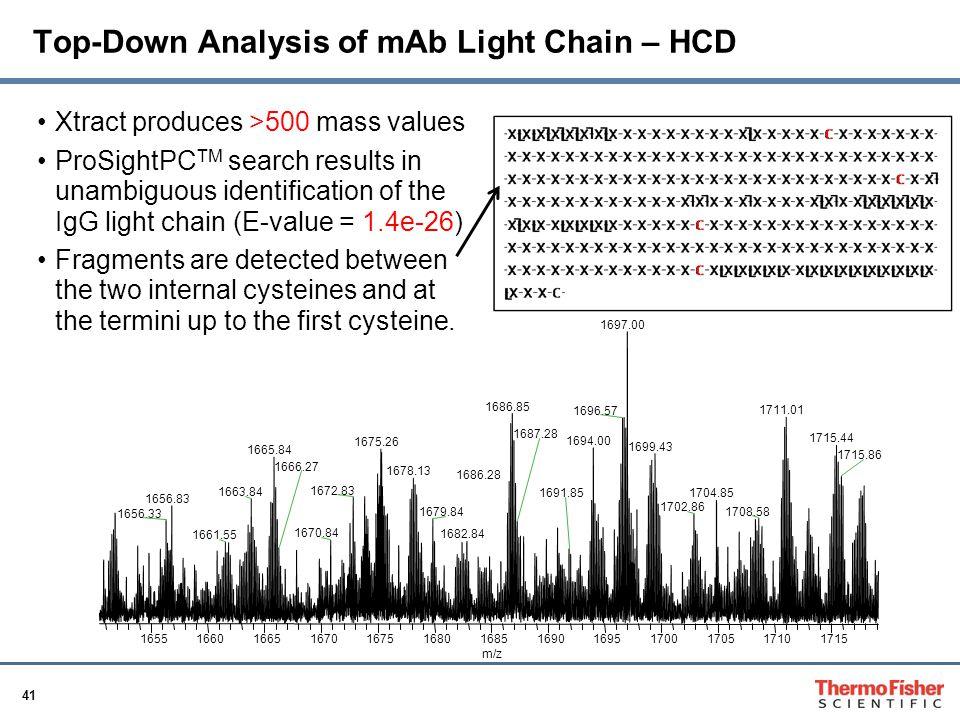 Top-Down Analysis of mAb Light Chain – HCD