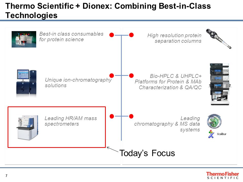 Thermo Scientific + Dionex: Combining Best-in-Class Technologies