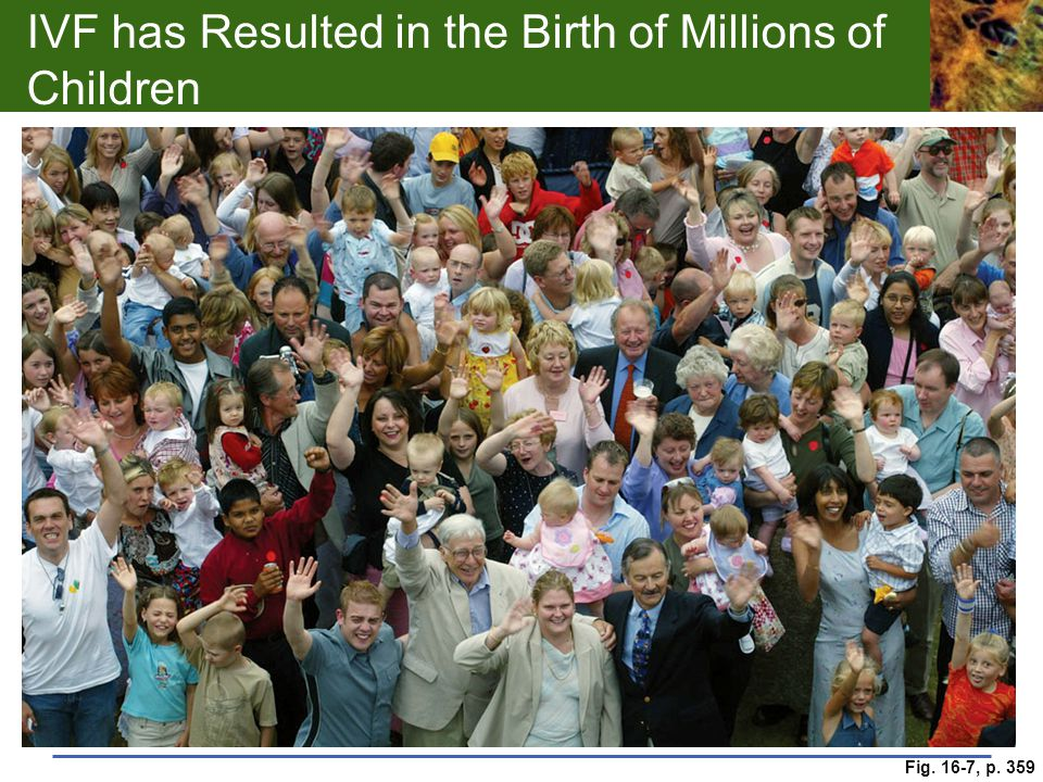IVF has Resulted in the Birth of Millions of Children