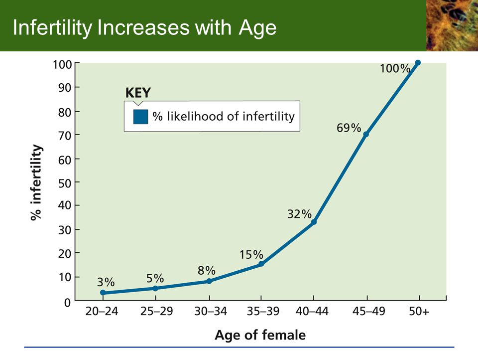 Infertility Increases with Age