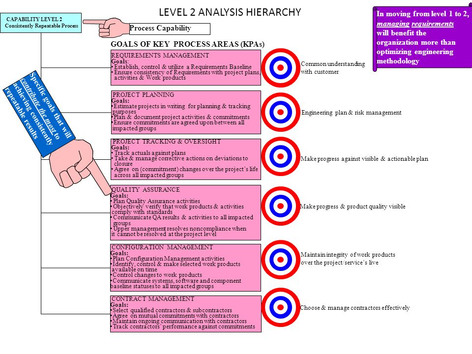LEVEL 2 ANALYSIS HIERARCHY