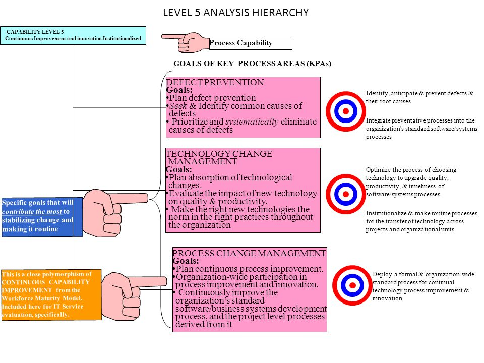 LEVEL 5 ANALYSIS HIERARCHY