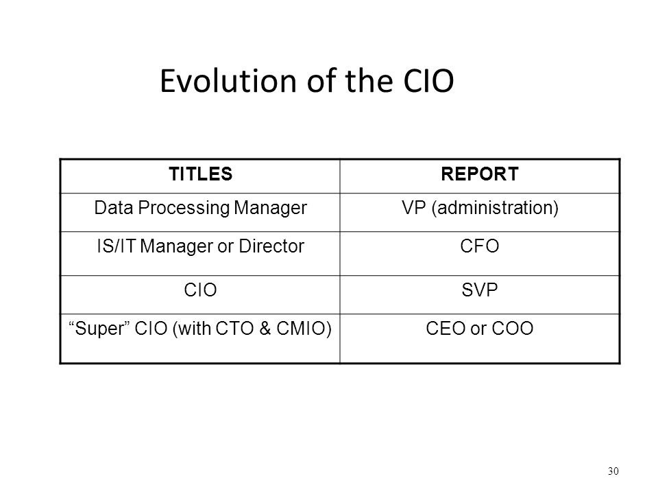 Evolution of the CIO TITLES REPORT Data Processing Manager