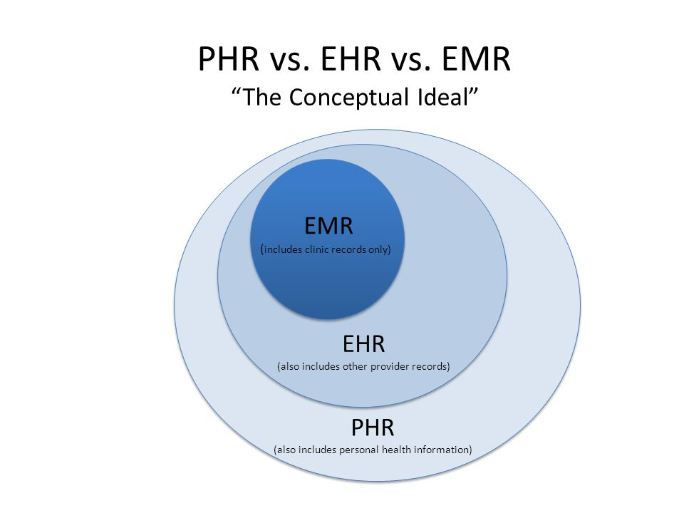 PHR vs. EHR vs. EMR The Conceptual Ideal EMR EHR PHR