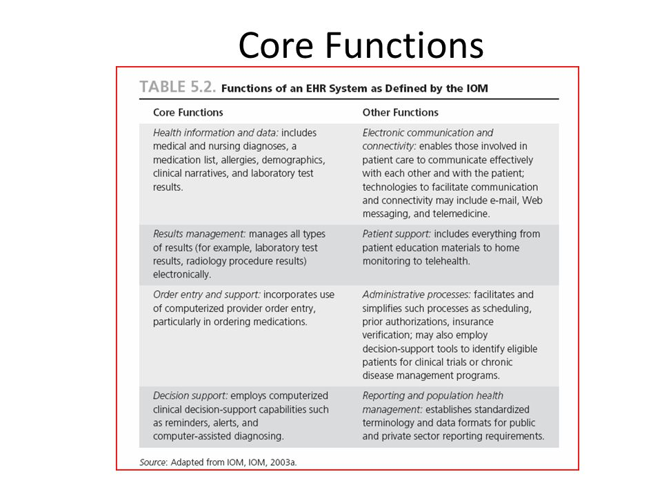 Core Functions