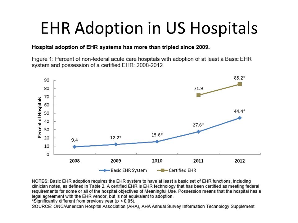 EHR Adoption in US Hospitals