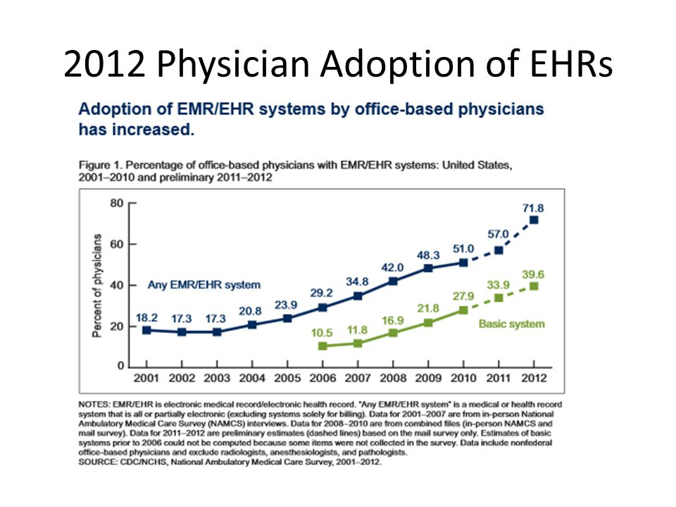 2012 Physician Adoption of EHRs