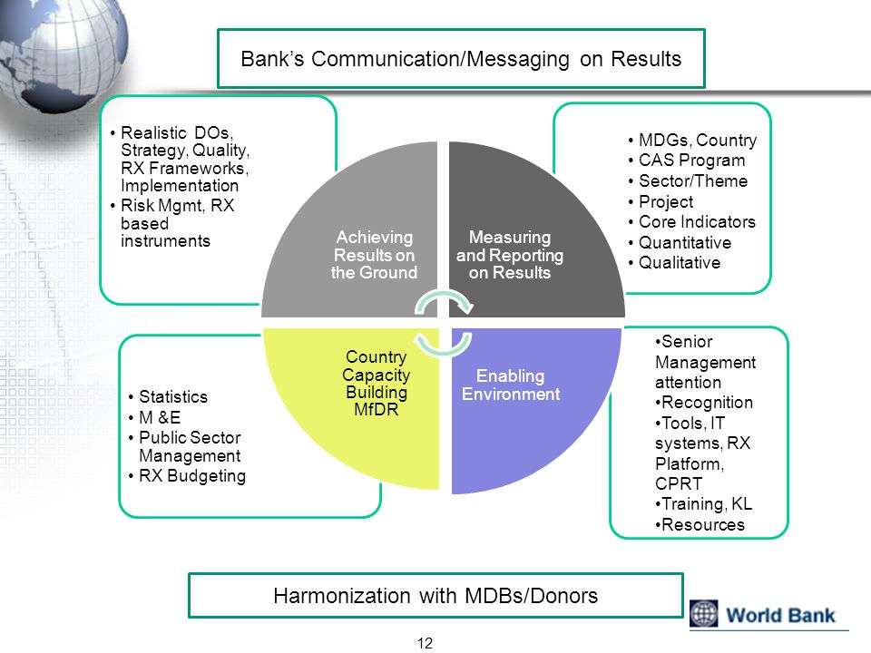 Bank's Communication/Messaging on Results