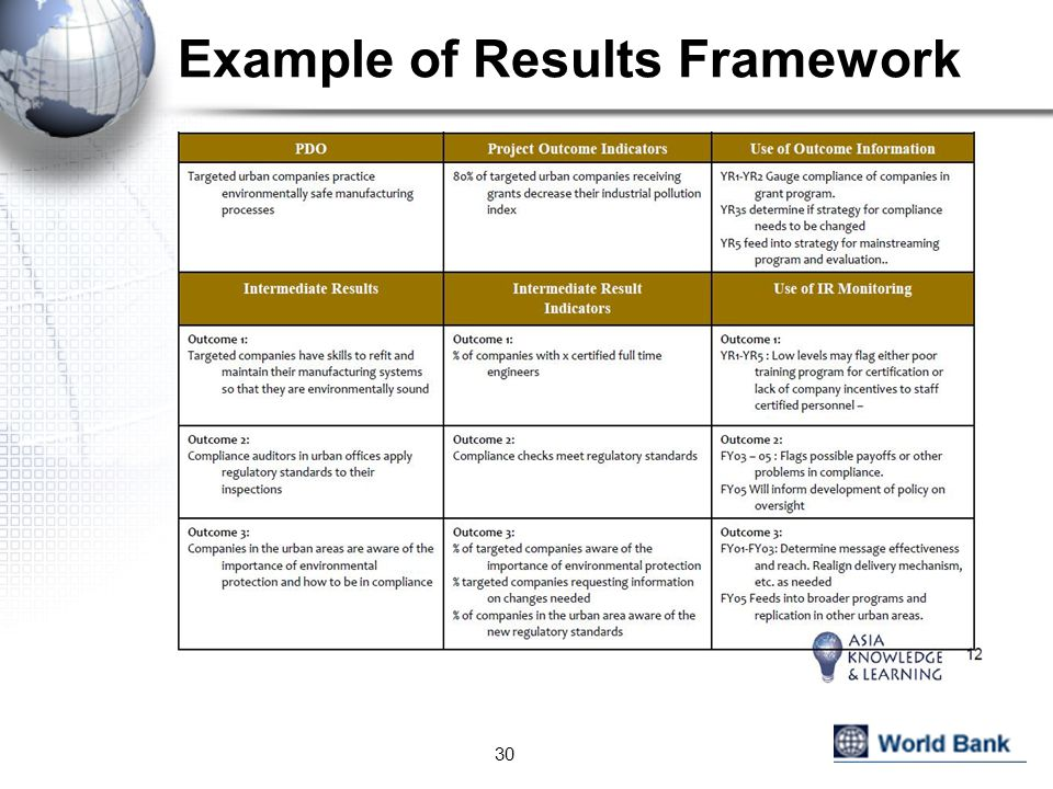 Example of Results Framework