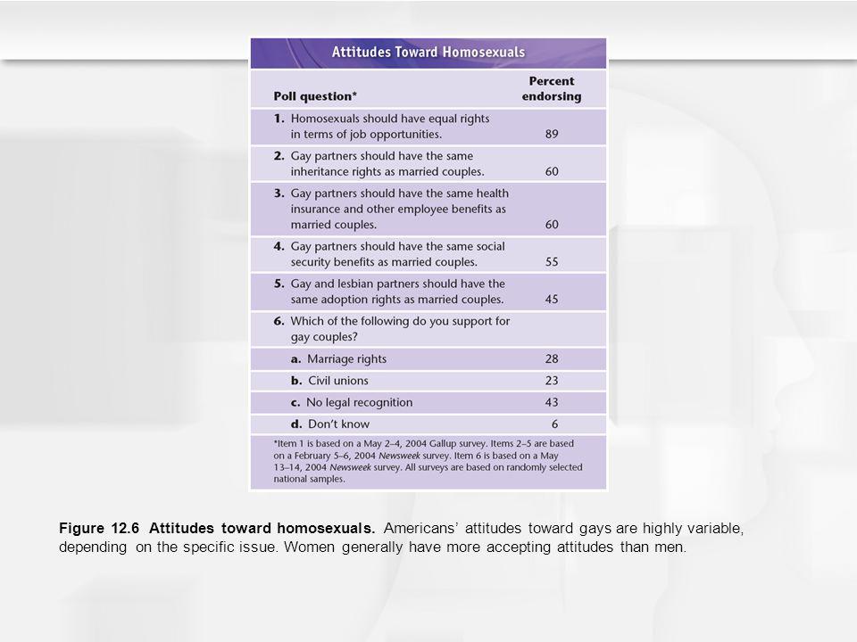 Figure 12. 6 Attitudes toward homosexuals
