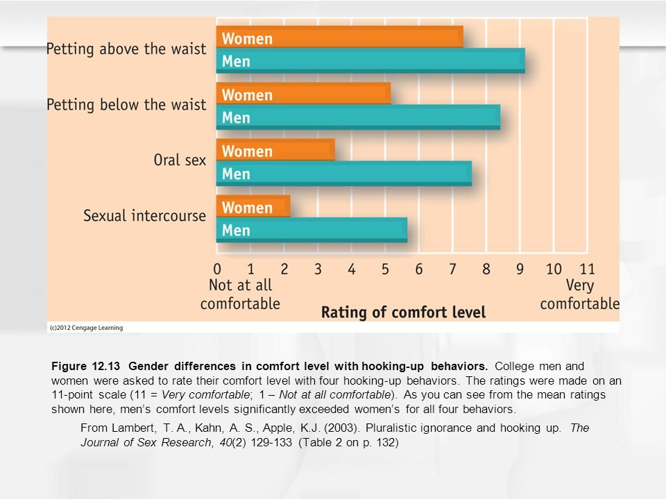 Figure 12.13 Gender differences in comfort level with hooking-up behaviors. College men and women were asked to rate their comfort level with four hooking-up behaviors. The ratings were made on an 11-point scale (11 = Very comfortable; 1 – Not at all comfortable). As you can see from the mean ratings shown here, men's comfort levels significantly exceeded women's for all four behaviors.