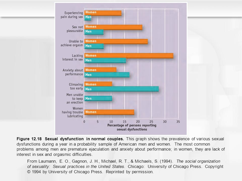 Figure 12. 18 Sexual dysfunction in normal couples