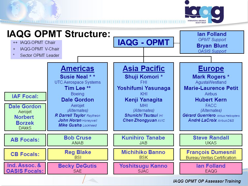 IAQG OPMT Structure: IAQG - OPMT Europe Asia Pacific Americas