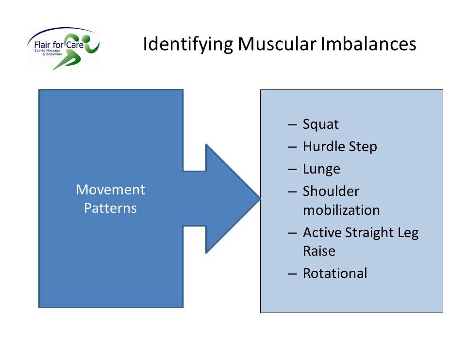 Identifying Muscular Imbalances
