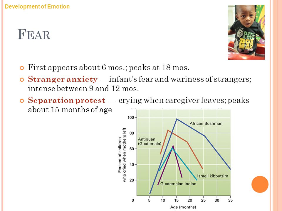 Fear First appears about 6 mos.; peaks at 18 mos.