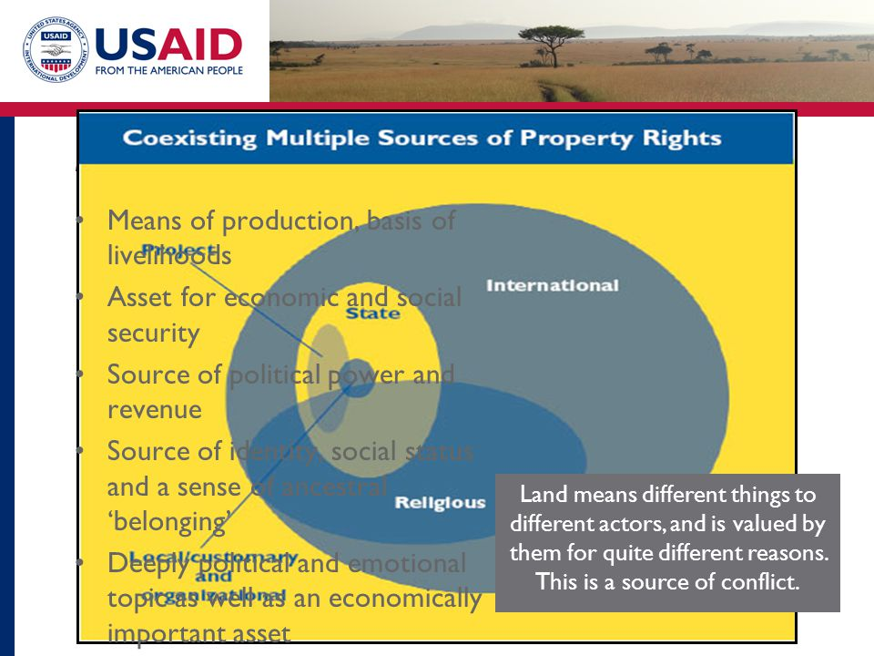 Land is a multi-dimensional resource…