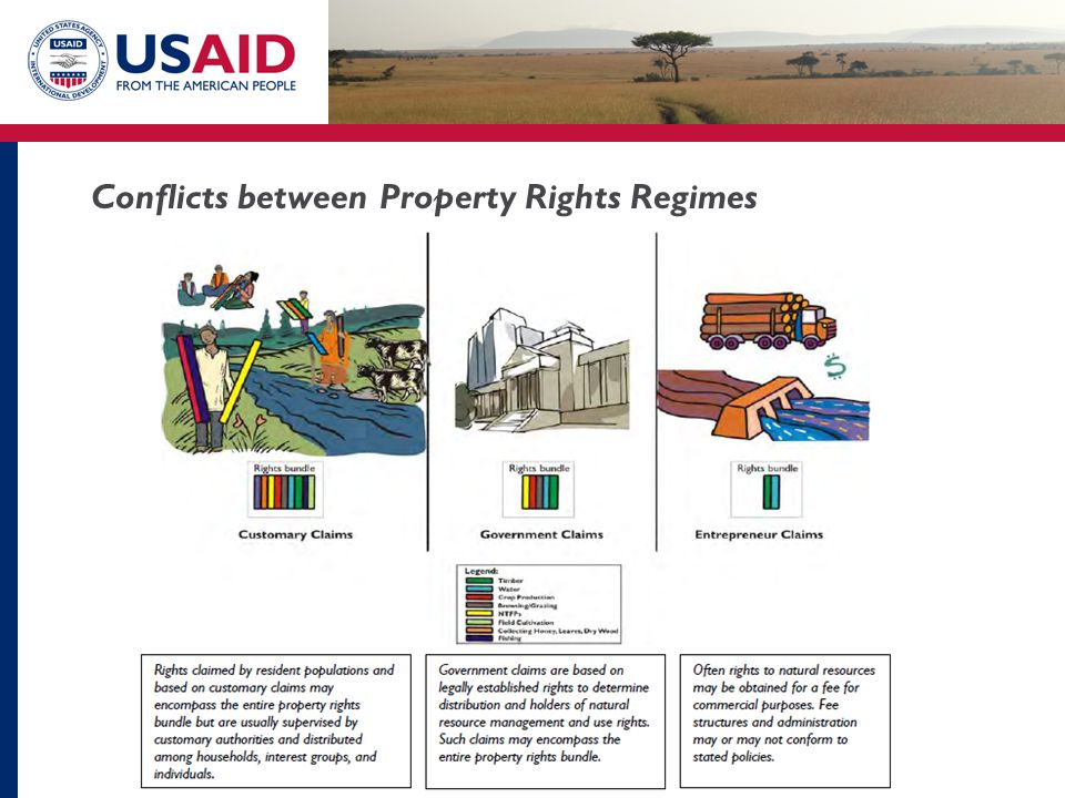 Conflicts between Property Rights Regimes