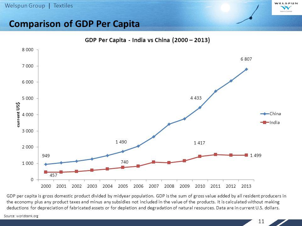 Comparison of GDP Per Capita