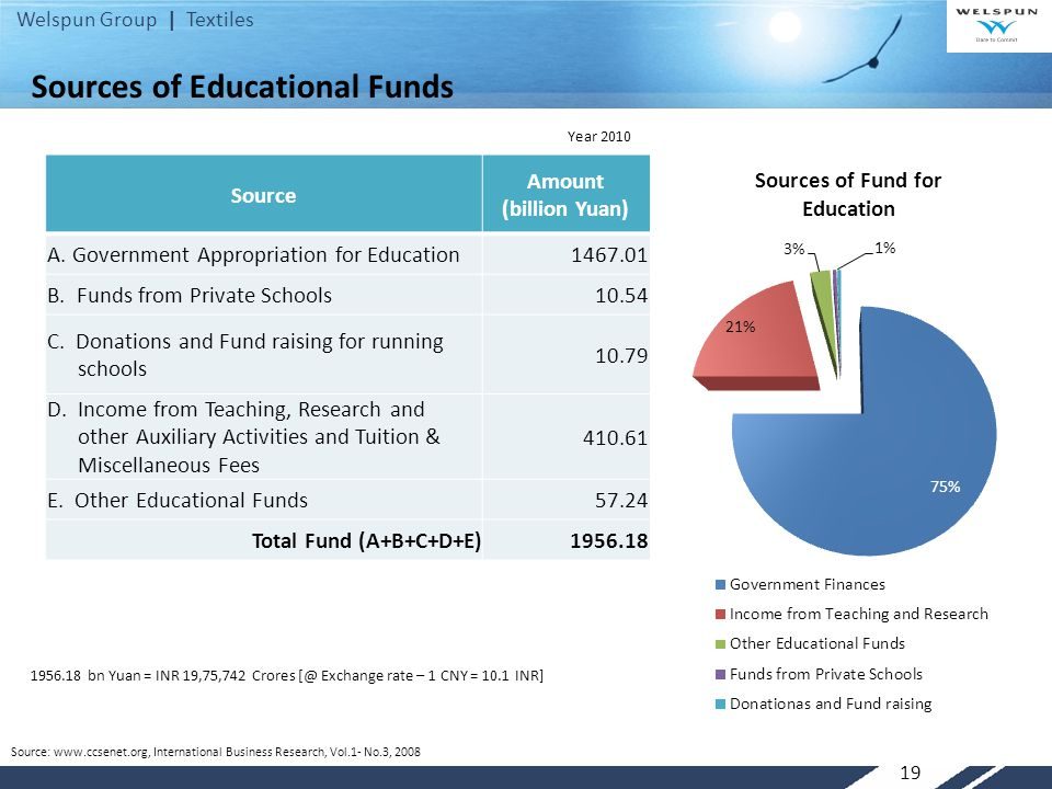 Sources of Educational Funds