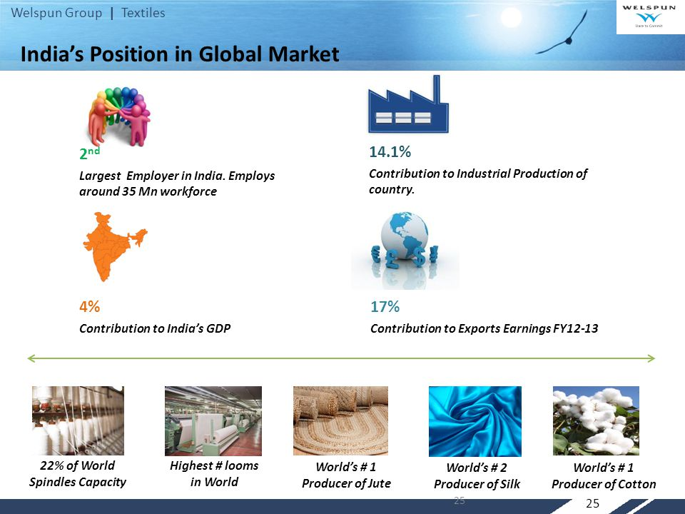 India's Position in Global Market