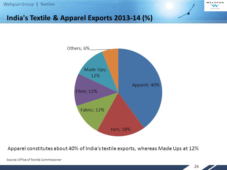 India s Textile & Apparel Exports 2013-14 (%)