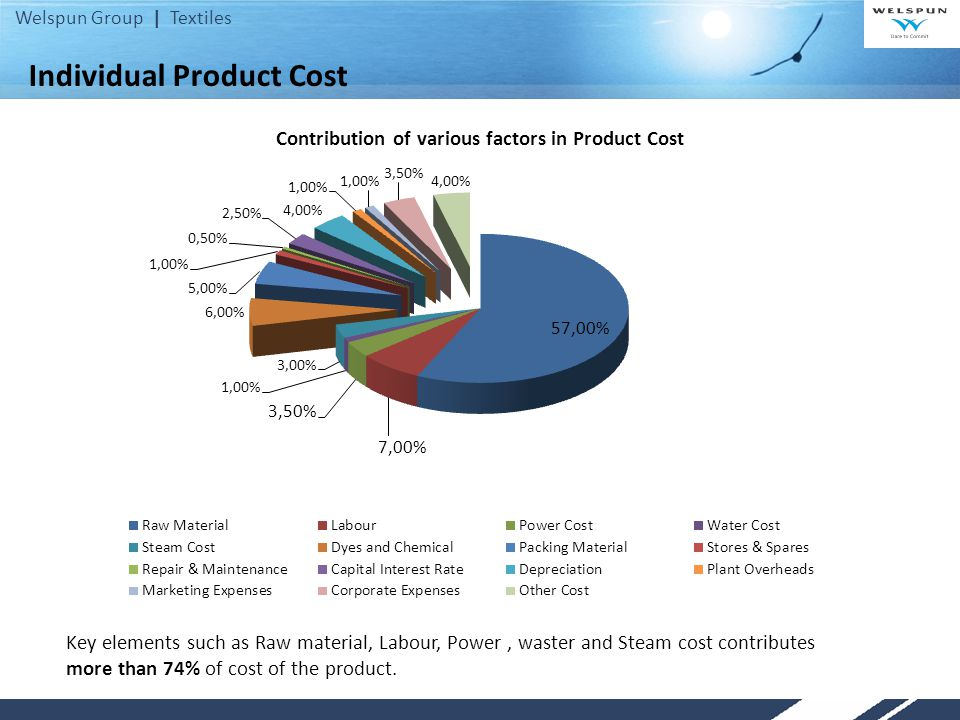 Individual Product Cost
