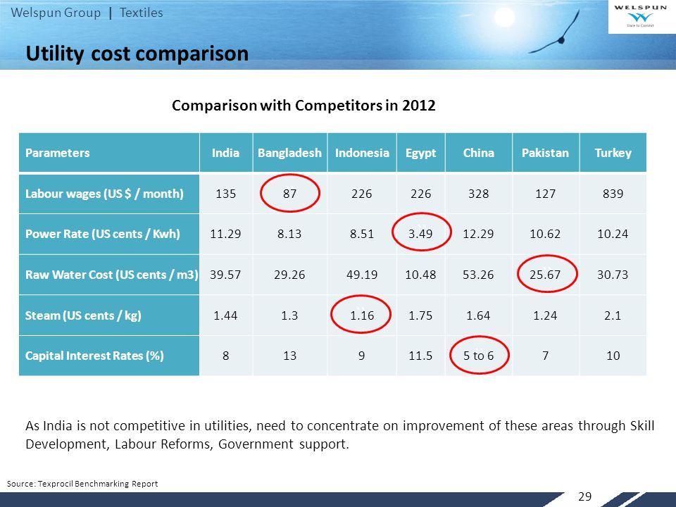 Utility cost comparison