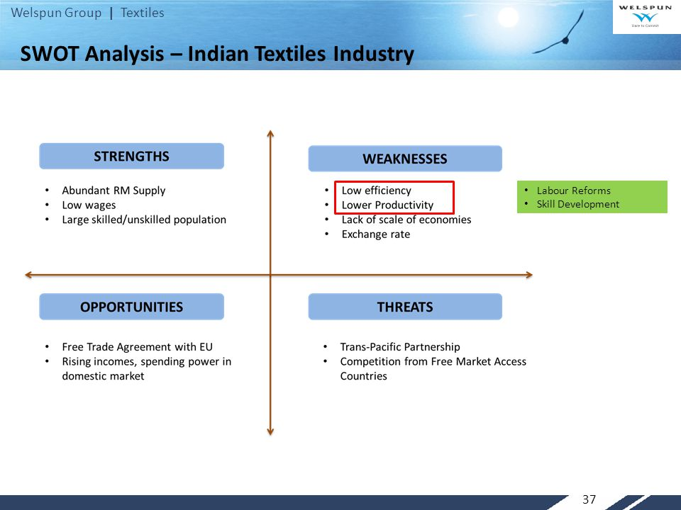SWOT Analysis – Indian Textiles Industry