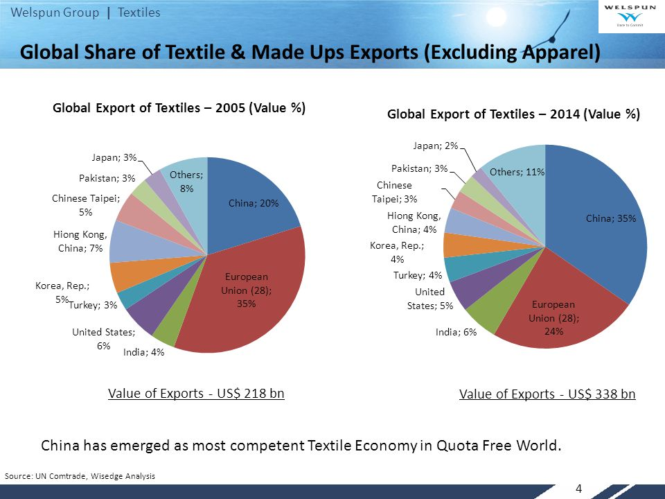 Global Share of Textile & Made Ups Exports (Excluding Apparel)