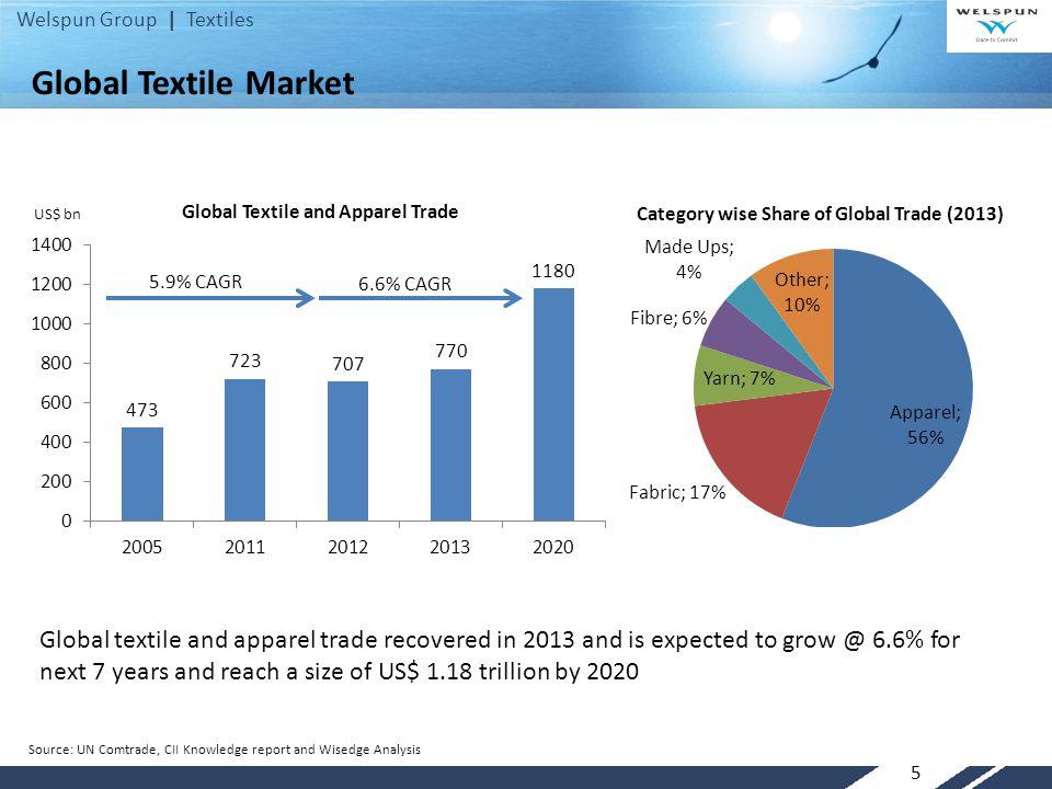Global Textile Market US$ bn. 5.9% CAGR. 6.6% CAGR.
