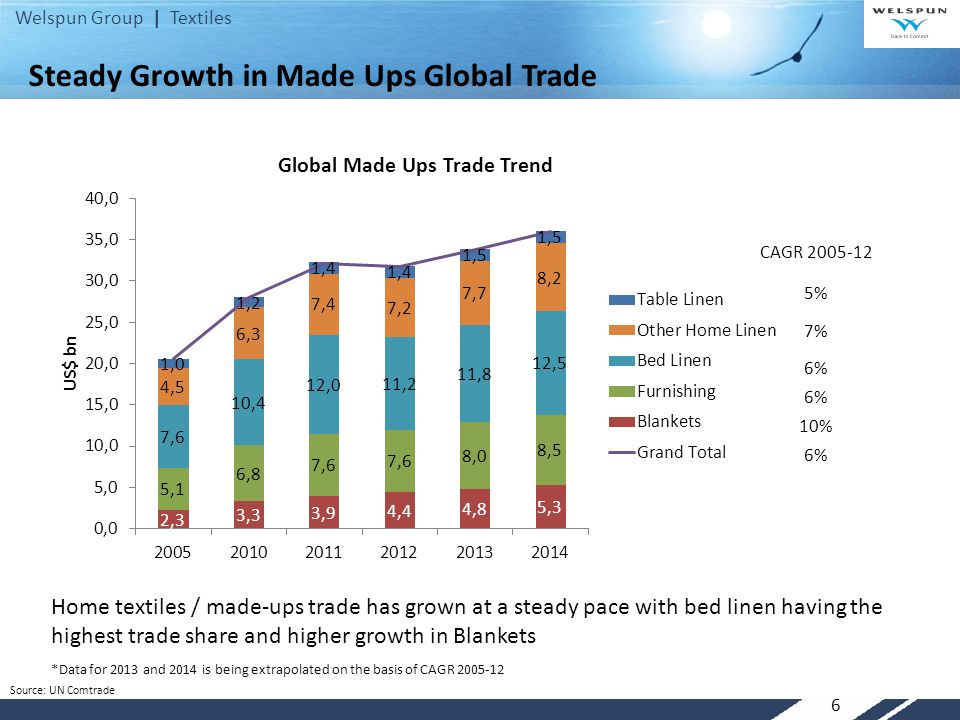 Steady Growth in Made Ups Global Trade