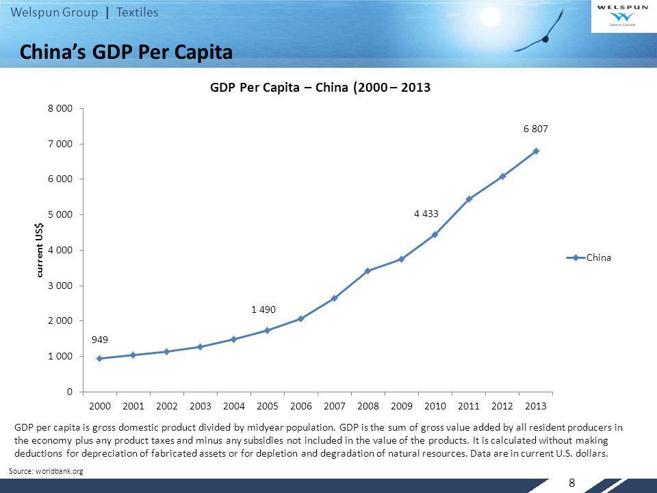 China's GDP Per Capita