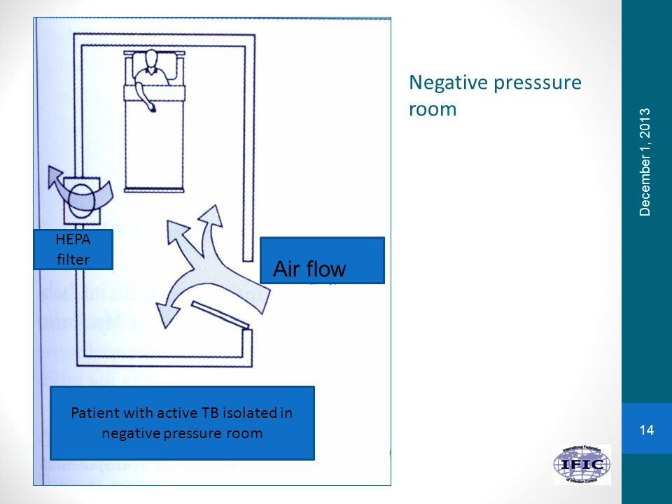 Patient with active TB isolated in negative pressure room