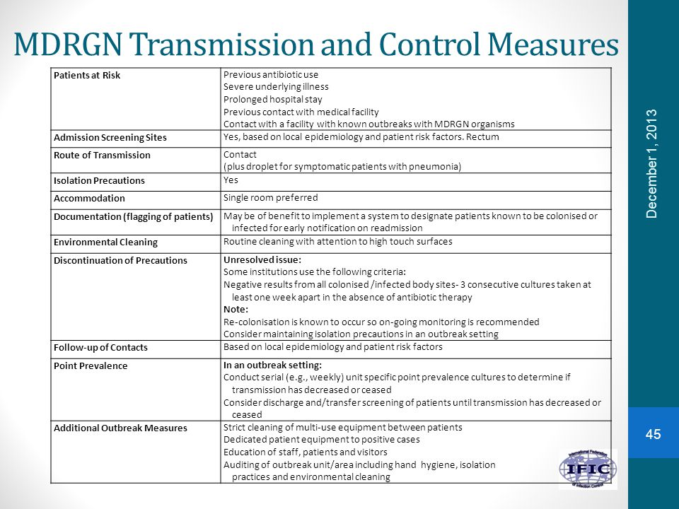 MDRGN Transmission and Control Measures