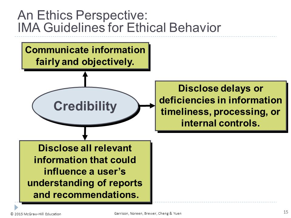 1-16 An Ethics Perspective: IMA Guidelines for Resolution of an Ethical Conflict. Follow employer's established policies.
