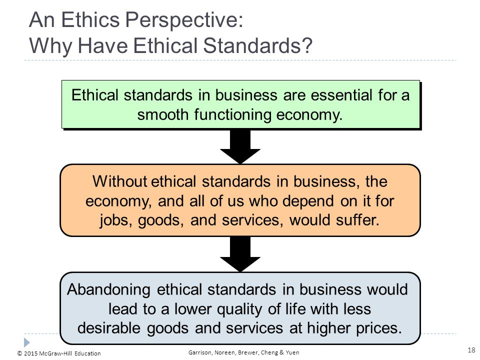An Ethics Perspective: Company Codes of Conduct