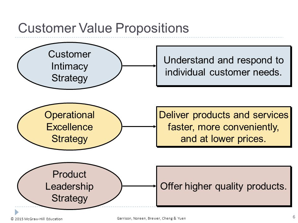 Value Creation: Value-added activities and processes