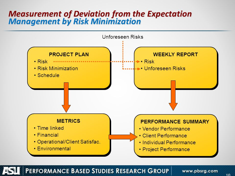 Measurement of Deviation from the Expectation Management by Risk Minimization