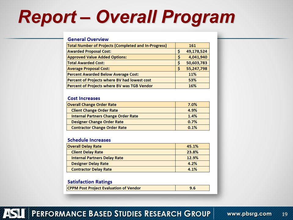 Report – Overall Program