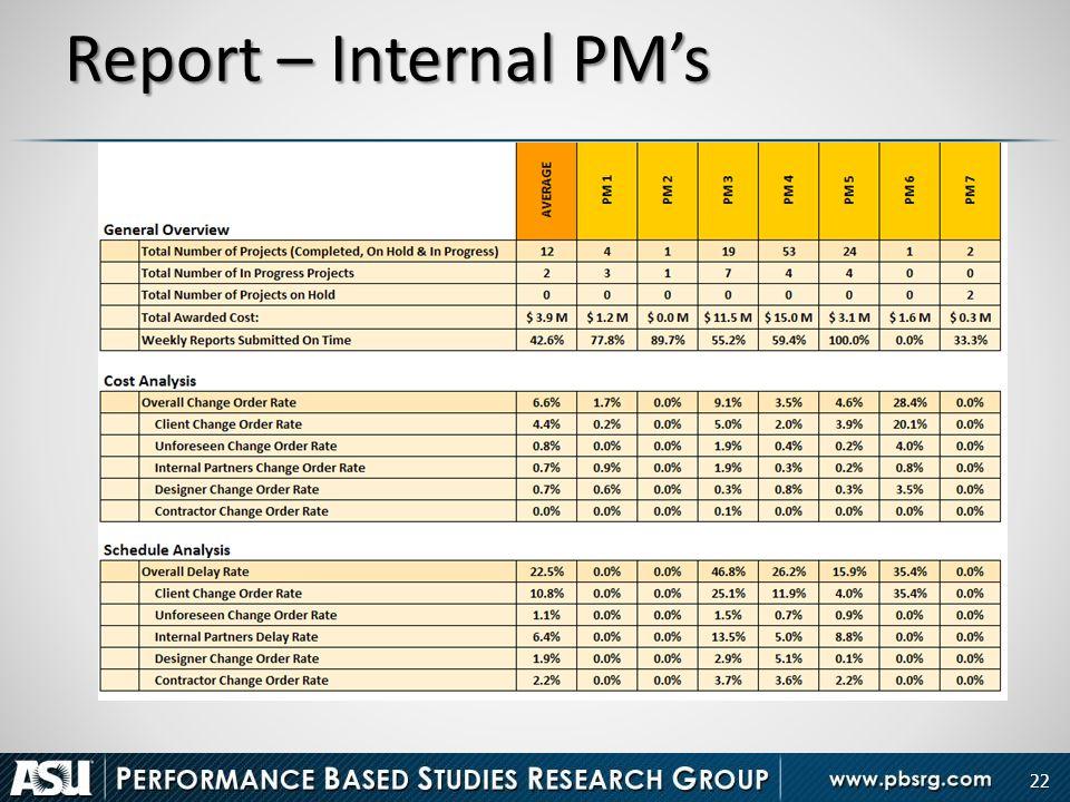 Report – Internal PM's