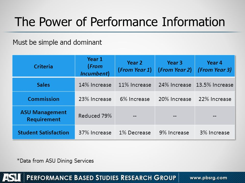 The Power of Performance Information
