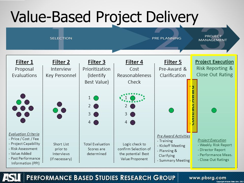 Value-Based Project Delivery